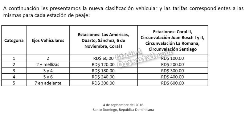 Tarifas de los peajes a partir del 5 de septiembrte 2016