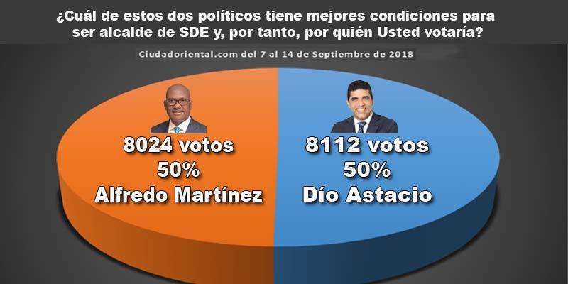 Photo of Los evangélicos de Dío Astacio lucen dispuestos a conquistar la alcaldía de SDE