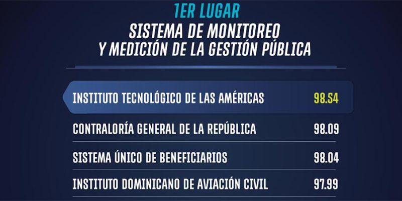 Photo of ITLA vuelve a posicionarse en el primer lugar del Sistema de Monitoreo y Medición de la Gestión Pública