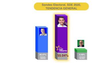 Photo of Encuesta a boca de urnas coloca a Luis Alberto 55.04% sobre Manuel Jiménez con un 40.47%